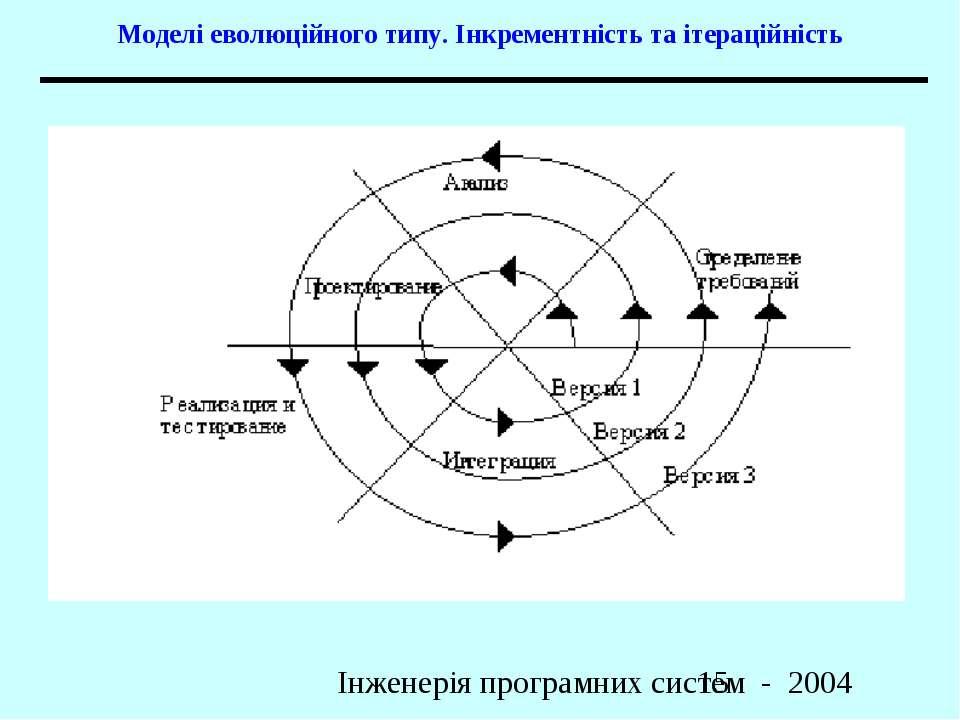 Моделі еволюційного типу. Інкрементність та ітераційність Інженерія програмни...