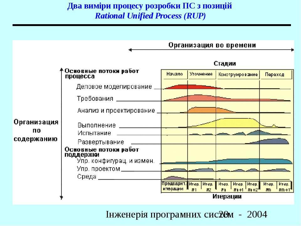 Два виміри процесу розробки ПС з позицій Rational Unified Process (RUP) Інжен...