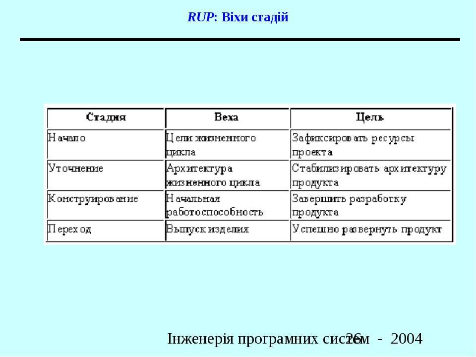 RUP: Віхи стадій Інженерія програмних систем - 2004