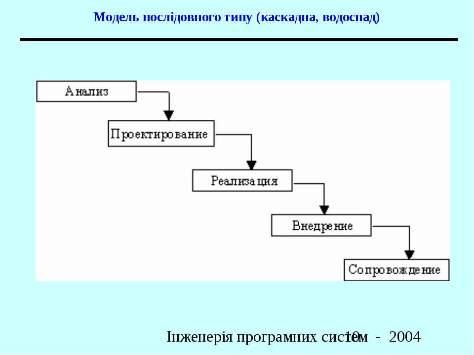 Модель послідовного типу (каскадна, водоспад) Інженерія програмних систем - 2004