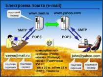 Електронна пошта (e-mail) vasya@mail.ru комерційне «at» «собака» (Росія) «кіш...