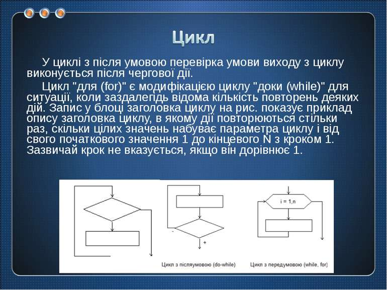 У циклі з після умовою перевірка умови виходу з циклу виконується після черго...