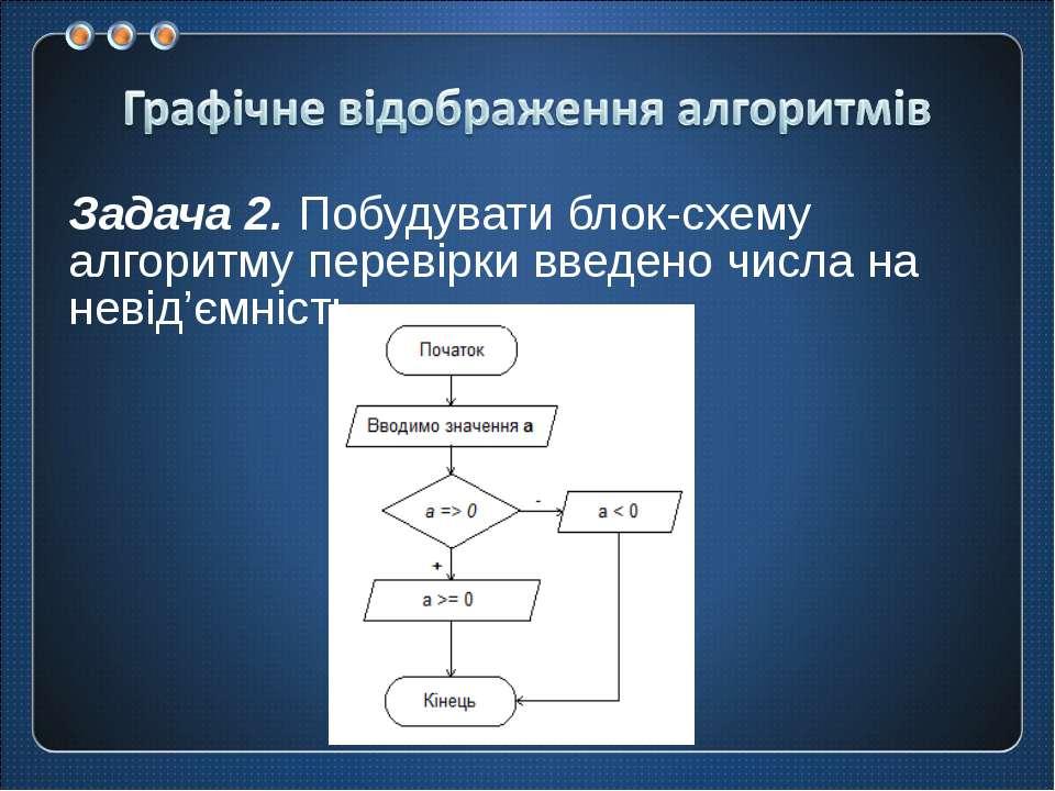 Задача 2.Побудувати блок-схему алгоритму перевірки введено числа на невід'єм...