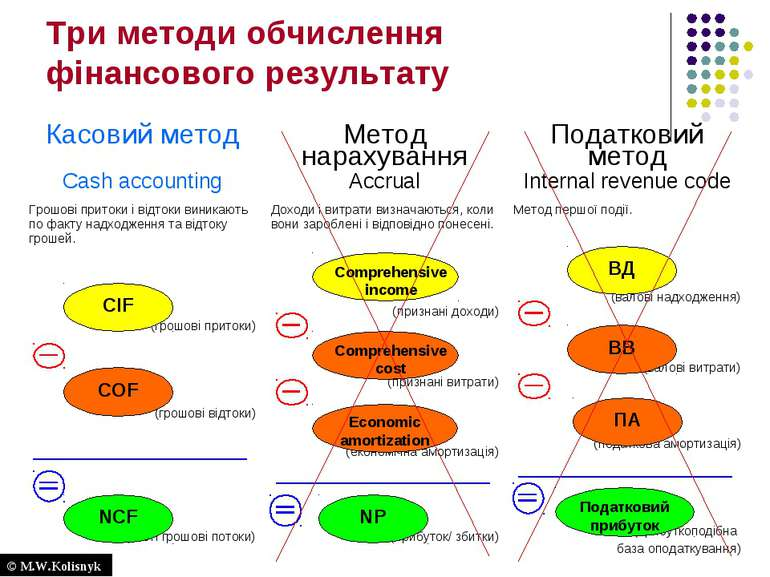 Три методи обчислення фінансового результату Comprehensive cost Economic amor...