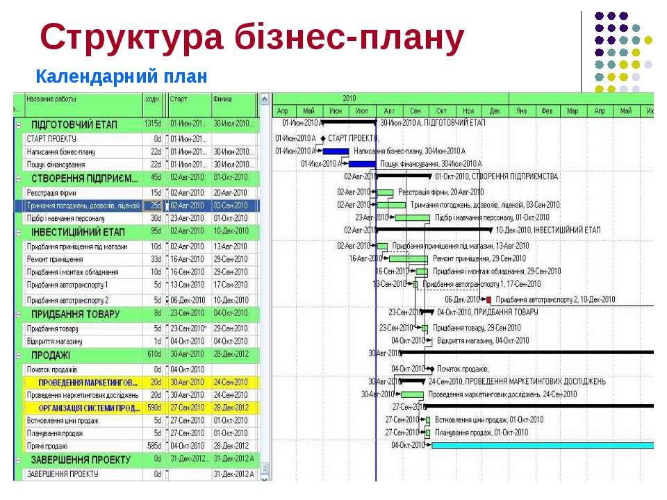 Структура бізнес-плану Календарний план