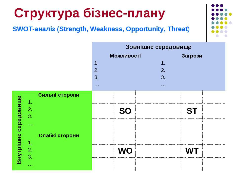 Структура бізнес-плану SWOT-аналіз (Strength, Weakness, Opportunity, Threat)