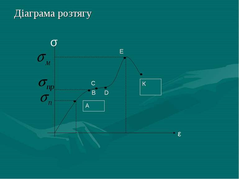 Діаграма розтягу В σ
