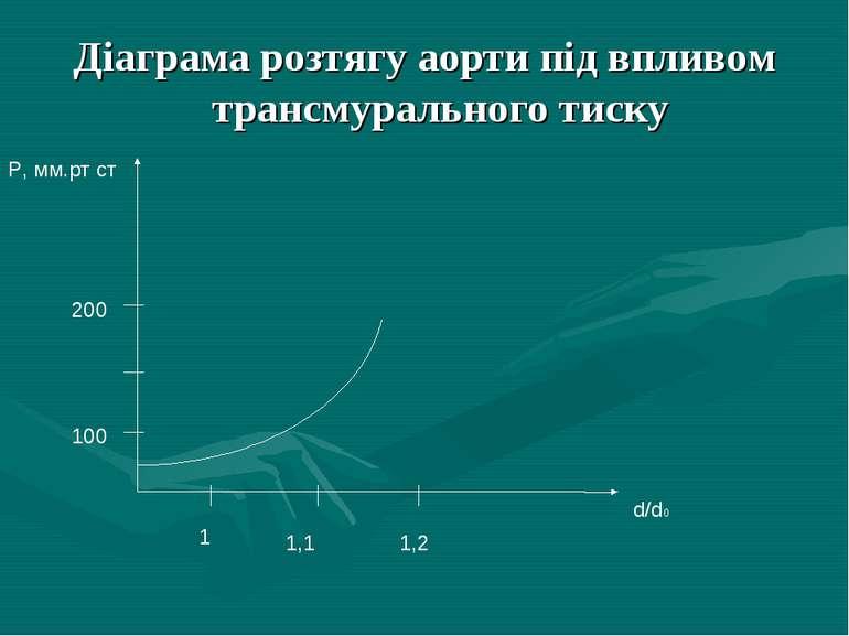 Діаграма розтягу аорти під впливом трансмурального тиску