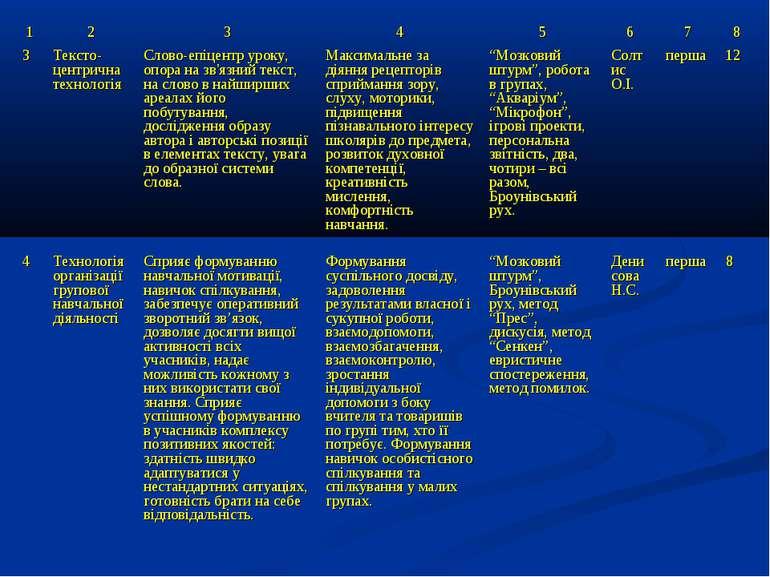 1 2 3 4 5 6 7 8 3 Тексто-центрична технологія Слово-епіцентр уроку, опора на ...