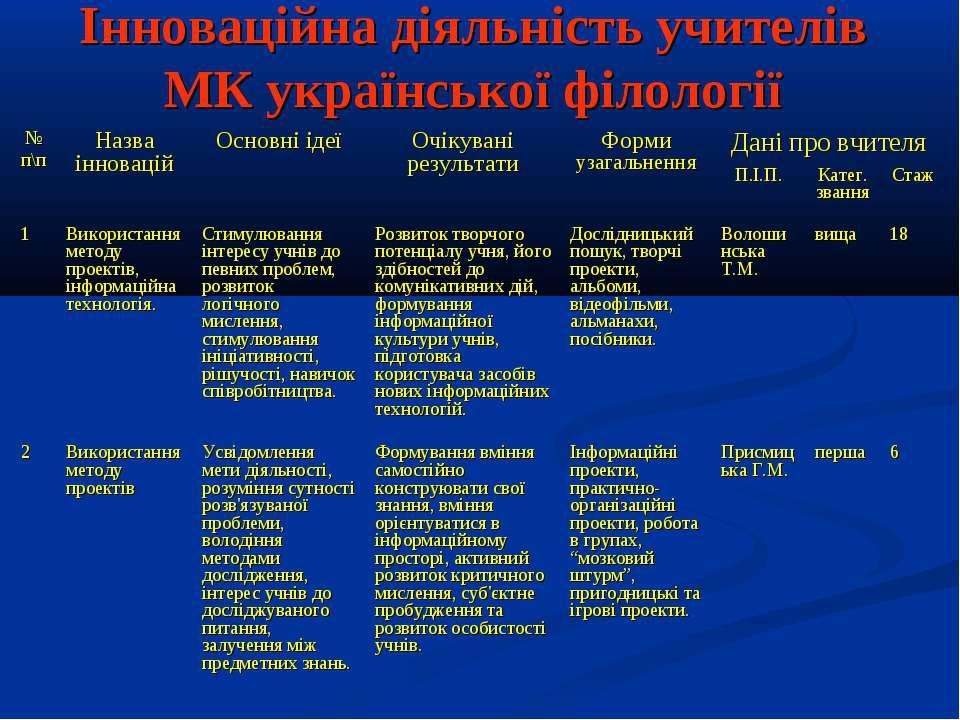 Інноваційна діяльність учителів МК української філології № п\п Назва інноваці...