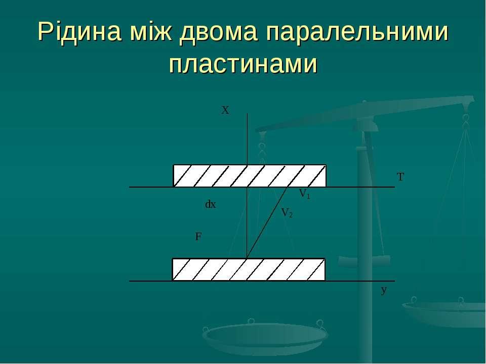 Рідина між двома паралельними пластинами