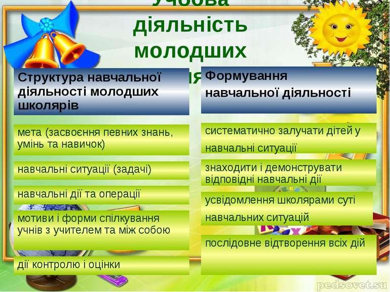 Учбова діяльність молодших школярів Структура навчальної діяльності молодших ...