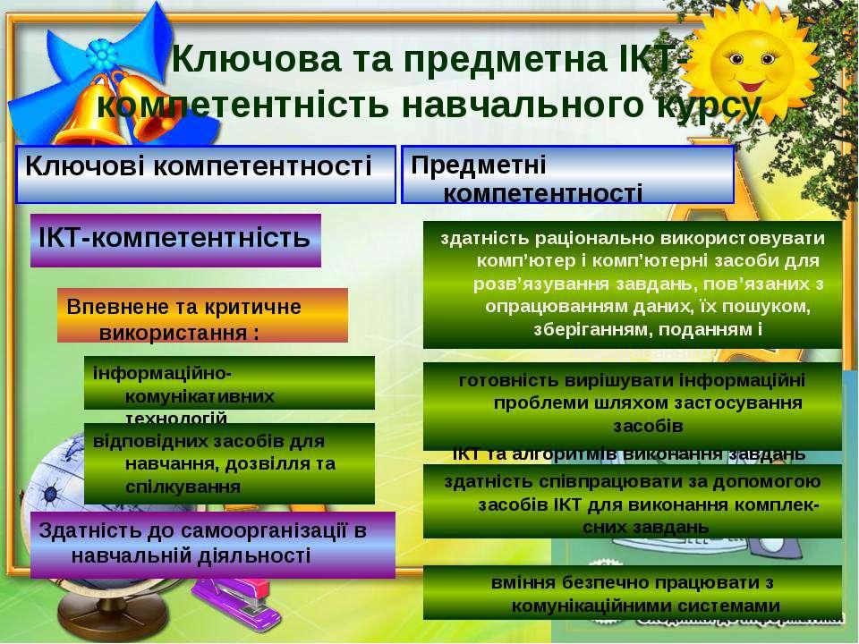 Ключова та предметна ІКТ-компетентність навчального курсу Ключові компетентно...
