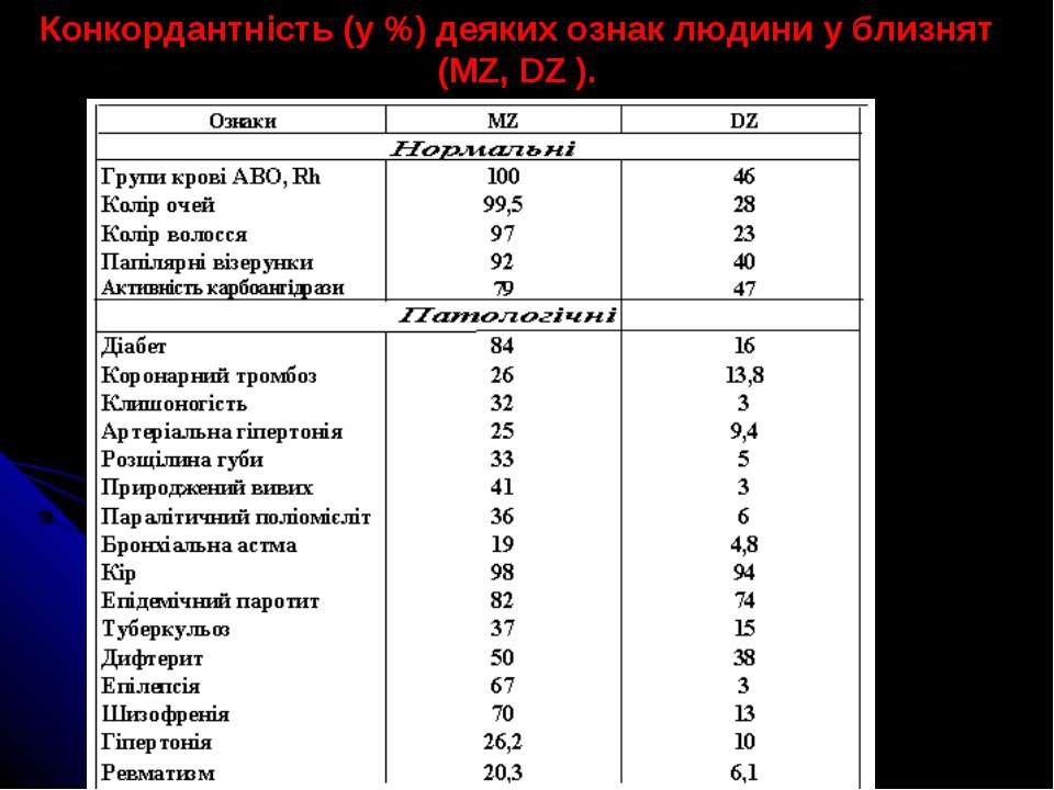 Конкордантність (у %) деяких ознак людини у близнят (MZ, DZ ).