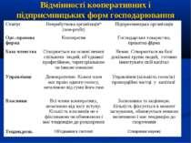 Відмінності кооперативних і підприємницьких форм господарювання Статус Неприб...