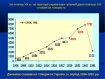 Динаміка споживчих товариств України за період 1906-1991 рр. На початку ХХ ст...