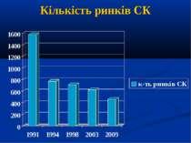 Кількість ринків СК