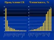 Прац./члени СК Члени/насел., % 0,5 0,9 36