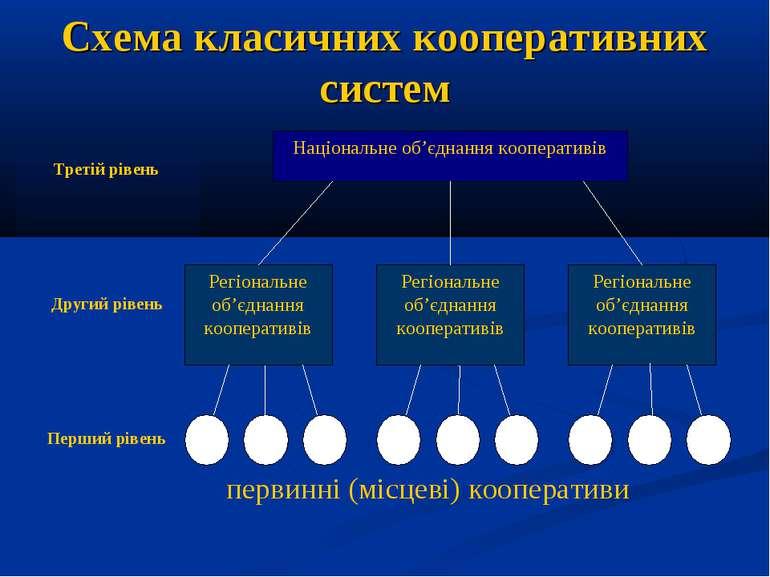 Схема класичних кооперативних систем