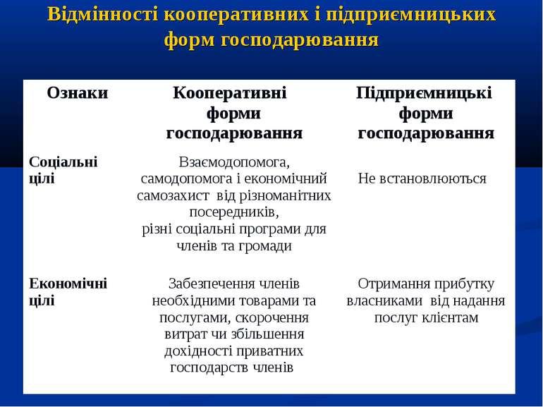 Відмінності кооперативних і підприємницьких форм господарювання Ознаки Коопер...