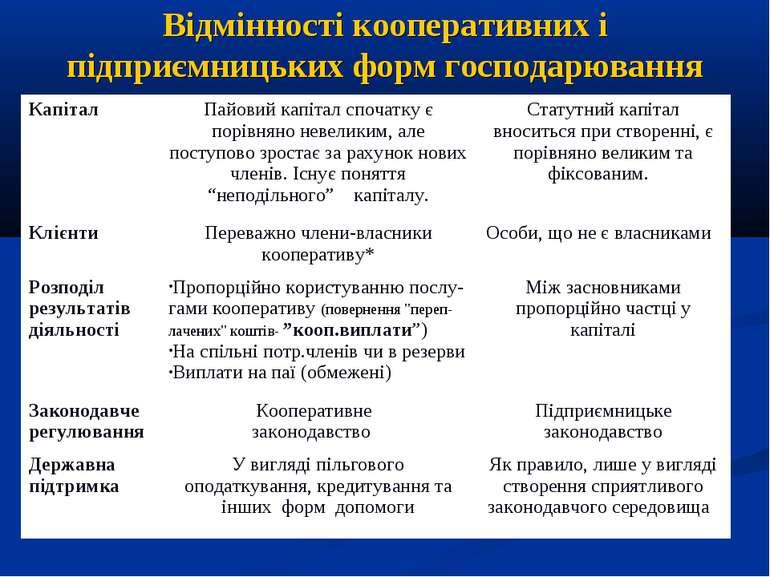Відмінності кооперативних і підприємницьких форм господарювання Капітал Пайов...