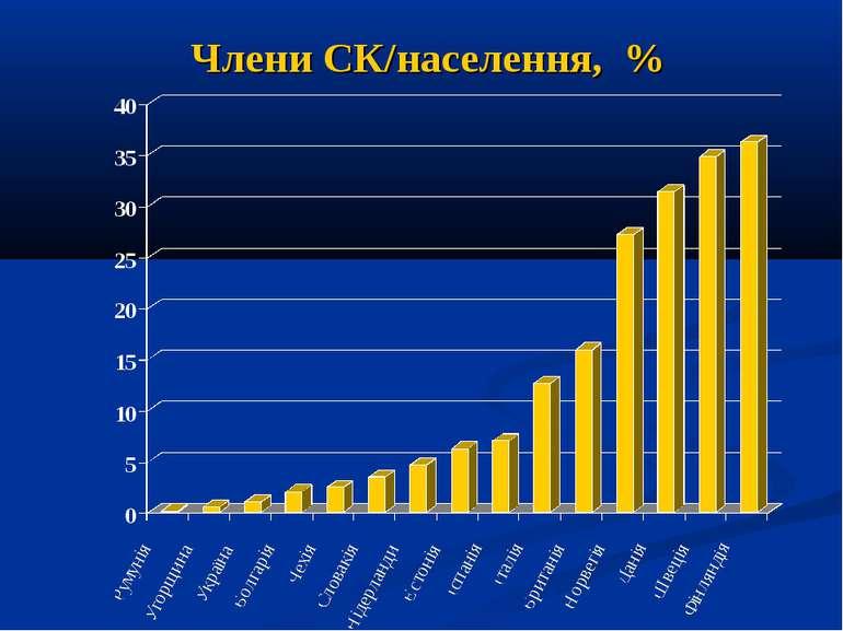 Члени СК/населення, %
