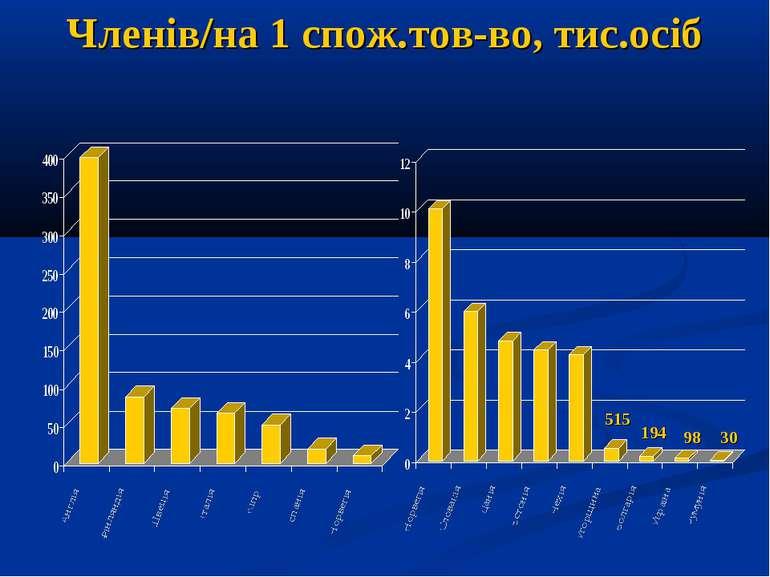 Членів/на 1 спож.тов-во, тис.осіб 515 194 98 30