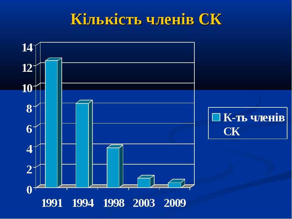 Кількість членів СК