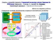 Участь у розробці проекту Стратегії розвитку міста Харкова до 2030року (кері...