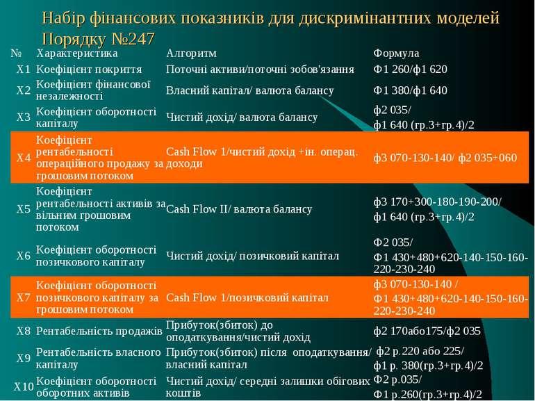 Набір фінансових показників для дискримінантних моделей Порядку №247