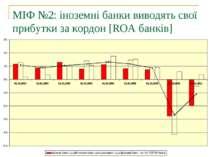 МІФ №2: іноземні банки виводять свої прибутки за кордон [ROA банків]