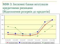 МІФ 3: Іноземні банки нехтували кредитними ризиками [Відношення резервів до к...