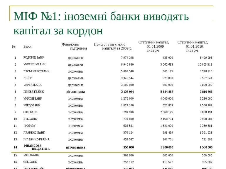МІФ №1: іноземні банки виводять капітал за кордон
