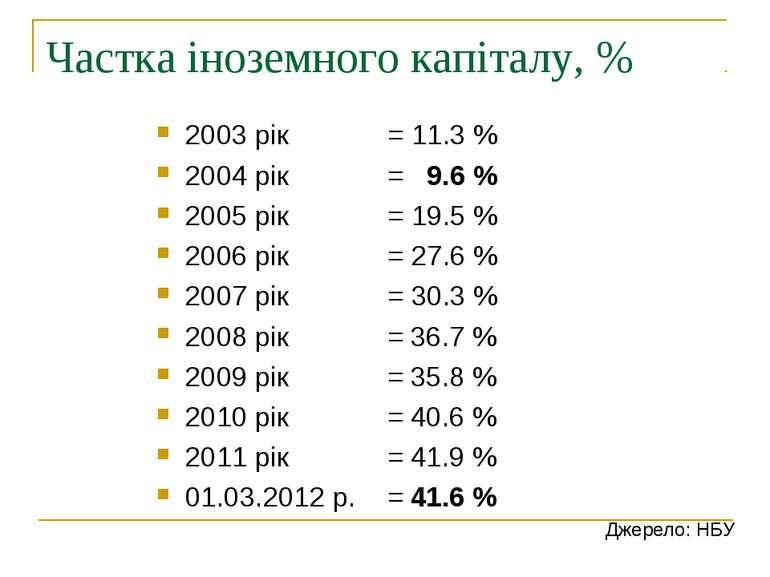 Частка іноземного капіталу, % 2003 рік = 11.3 % 2004 рік = 9.6 % 2005 рік = 1...