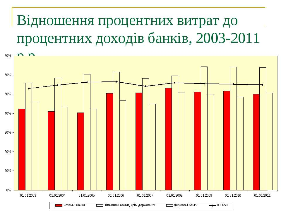 Відношення процентних витрат до процентних доходів банків, 2003-2011 р.р.