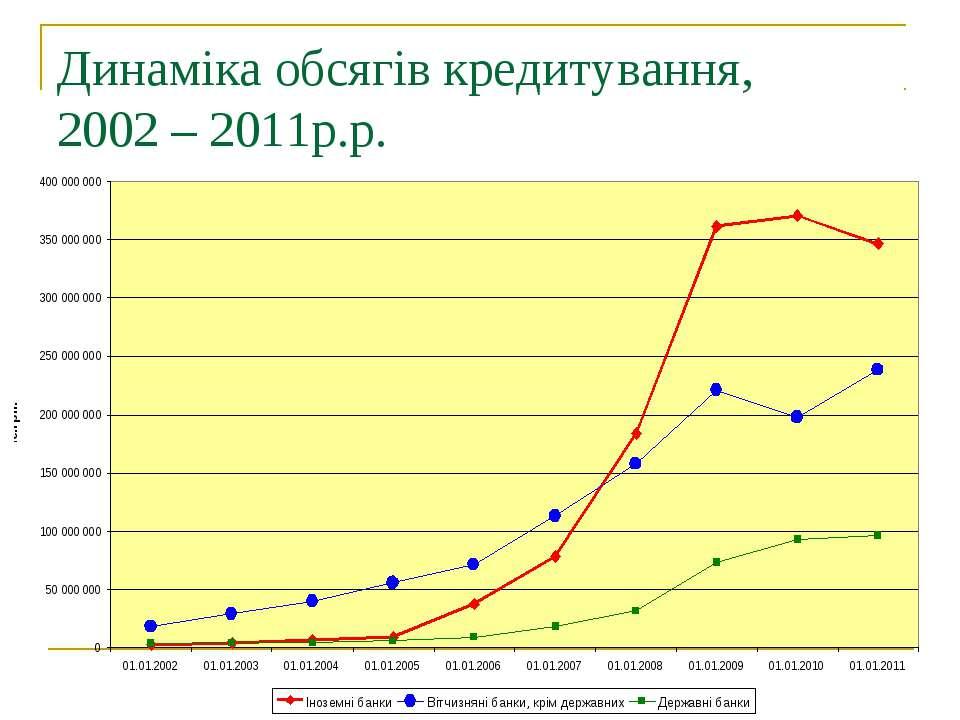 Динаміка обсягів кредитування, 2002 – 2011р.р.