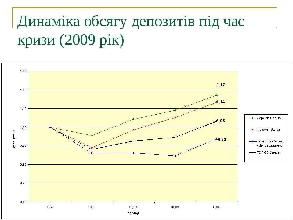 Динаміка обсягу депозитів під час кризи (2009 рік)