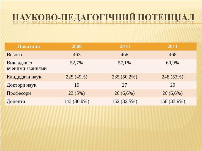 * Показник 2009 2010 2011 Всього 463 468 468 Викладачі з вченими званнями 52,...