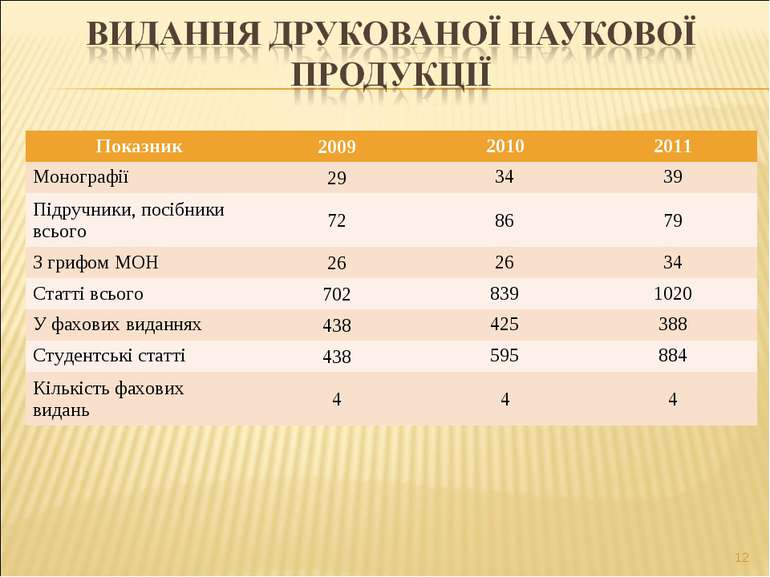 * Показник 2009 2010 2011 Монографії 29 34 39 Підручники, посібники всього 72...