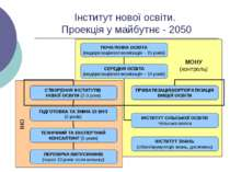 Інститут нової освіти. Проекція у майбутнє - 2050 ІНО