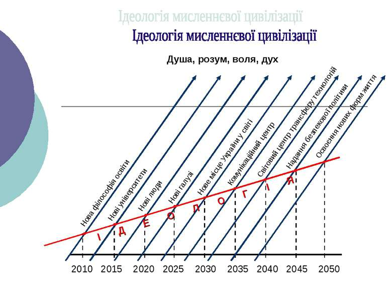 Нові університети Нові люди Нові галузі Нове місце України у світі Комунікаці...