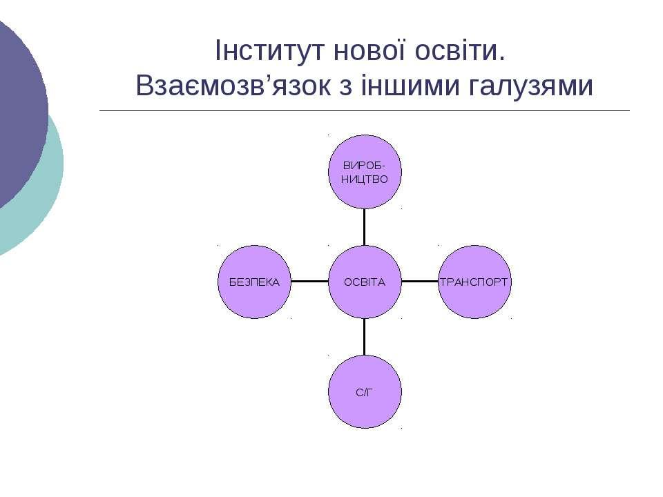 Інститут нової освіти. Взаємозв'язок з іншими галузями