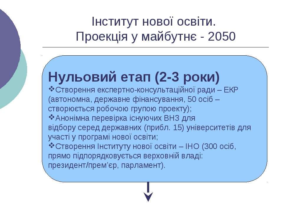 Інститут нової освіти. Проекція у майбутнє - 2050