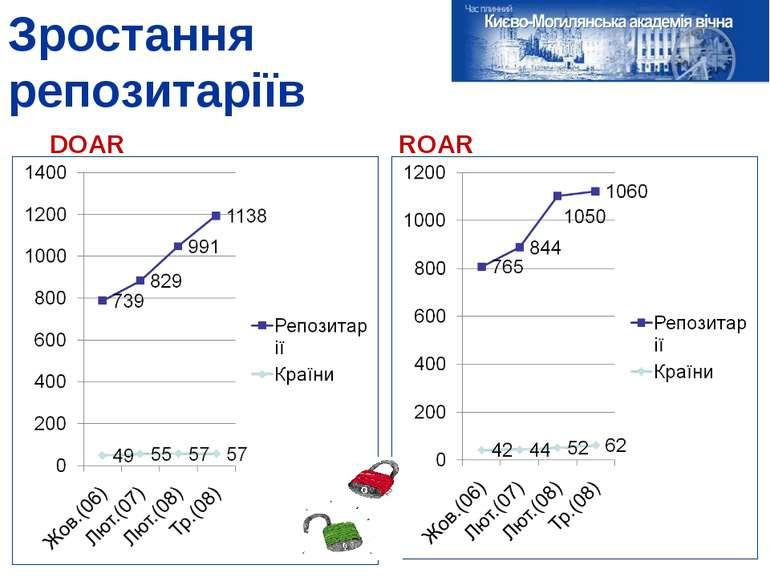 Зростання репозитаріїв DOAR ROAR