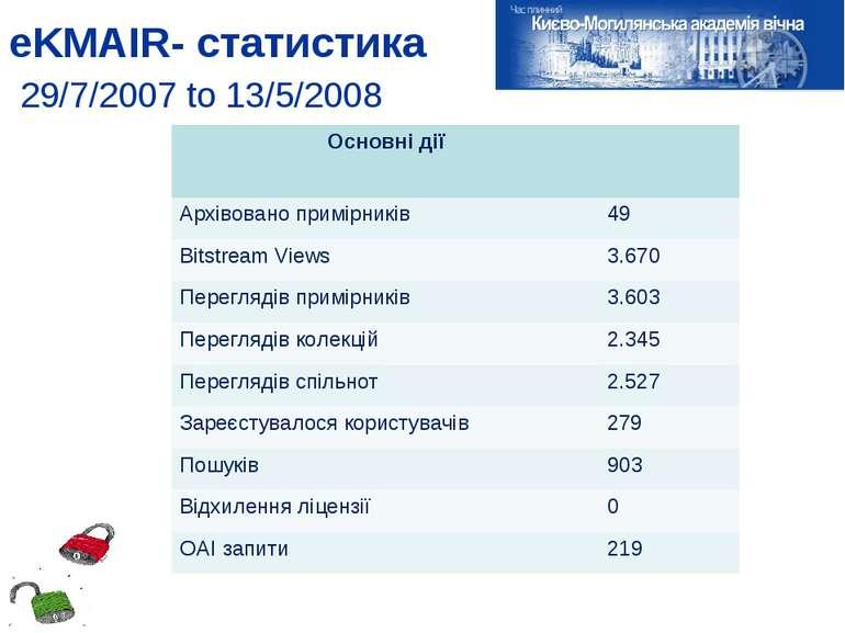 eKMAIR- статистика 29/7/2007 to 13/5/2008 Основні дії Архівовано примірників ...