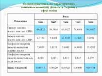 Основні показники, що характеризують зовнішньоекономічну діяльність України у...