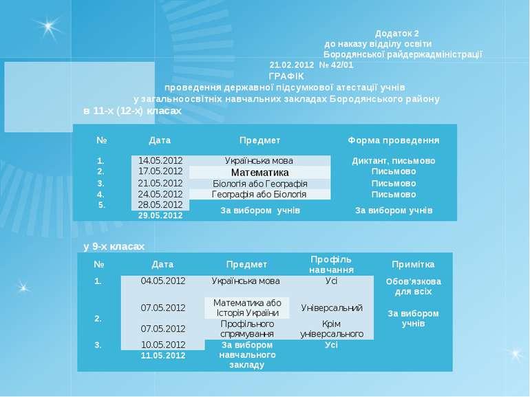 Додаток 2 до наказу відділу освіти Бородянської райдержадміністрації 21.02.20...