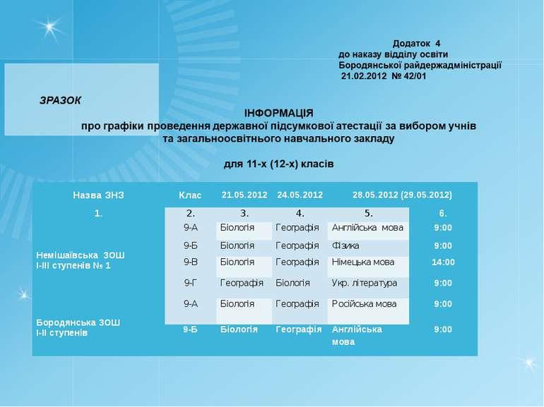 Назва ЗНЗ Клас 21.05.2012 24.05.2012 28.05.2012 (29.05.2012) 1. 2. 3. 4. 5. 6...