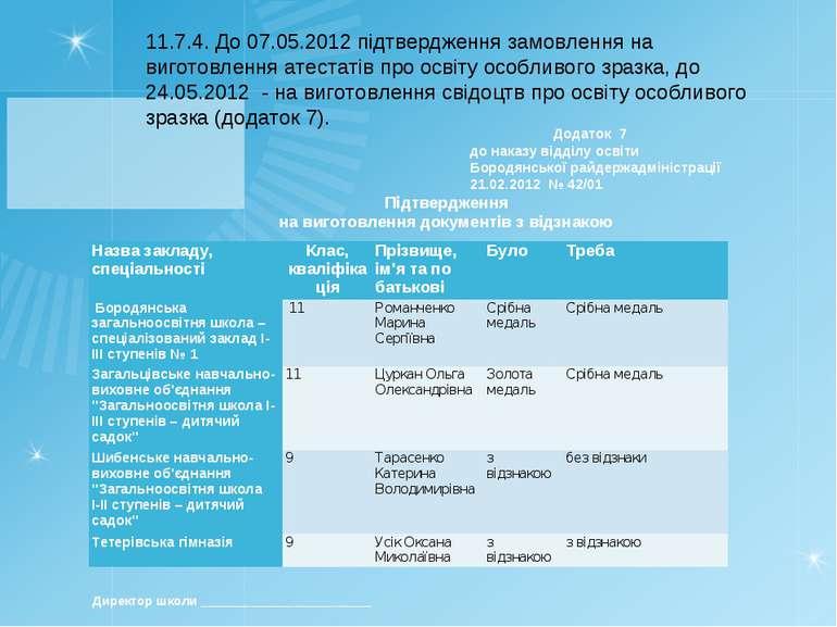 11.7.4. До 07.05.2012 підтвердження замовлення на виготовлення атестатів про ...