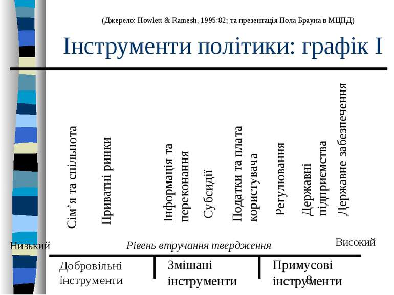Інструменти політики: графік I Добровільні інструменти Змішані інструменти Пр...